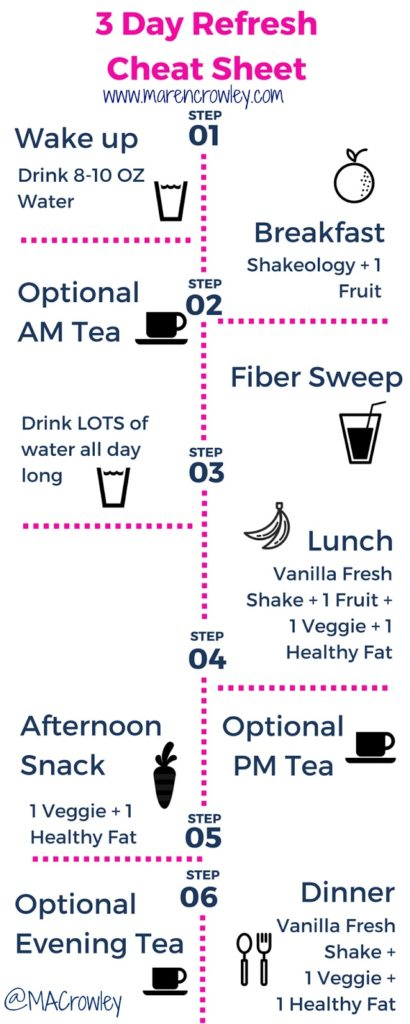 3 Day Refresh Results Cheat Sheet